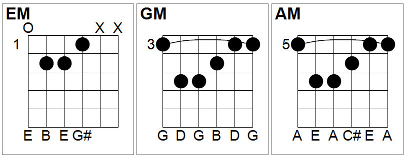 Em Bar Chord Images Chord Guitar Finger Position