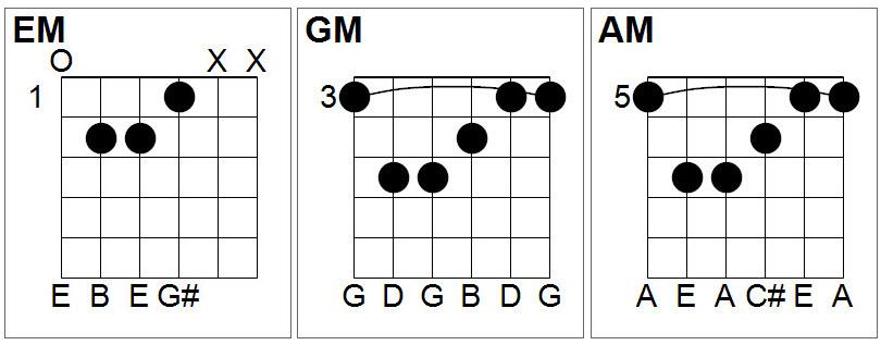 Guitar guitar chords em : How to Conquer Those Tricky Barre Chords - Frethacker